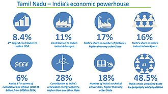 Economy of Tamil Nadu - Tamil Nadu - India's Economic Powerhouse.