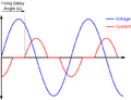 Thyristor Controlled Reactor waveforms.png