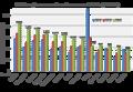 Total de pasajeros Mexico 2010-2015 2.png