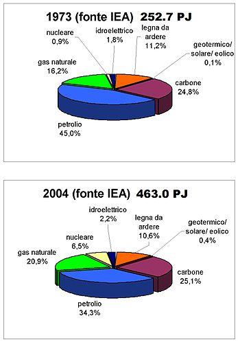 Contaminazione ambientale da sostanze radioactive dating
