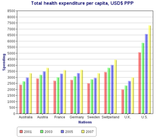 Healthcare in Sweden - Total health spending per capita, in U.S. dollars PPP-adjusted, of Sweden compared amongst various other first world nations.