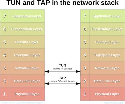 TUN/TAP - Wikipedia