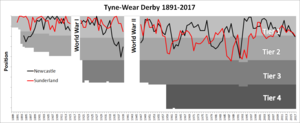 Tyne–Wear derby - Side-by-side comparison of Newcastle's and Sunderland's final league positions 1891–2016
