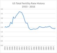Total fertility rate - Wikipedia