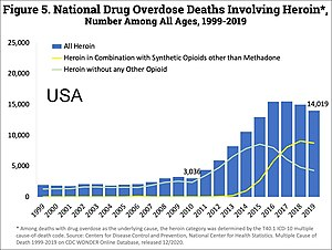 Heroin-assisted treatment - Image: US timeline. Heroin deaths