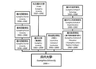 Guangzhou University - University History