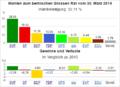 Wahldiagramm BE 2014.png