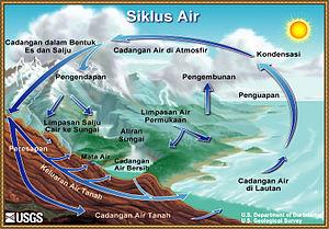 Siklus Air Wikipedia Bahasa Indonesia Ensiklopedia Bebas