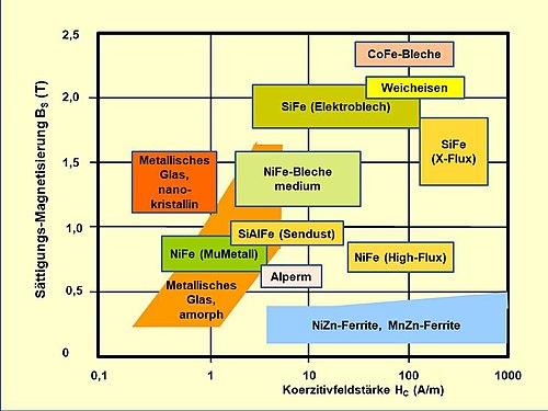 Magnetkern - WikiVividly