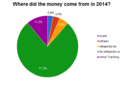 Where did the money come from in 2014.PNG