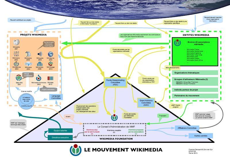 File:Wikimedia movement 2013 FR.pdf