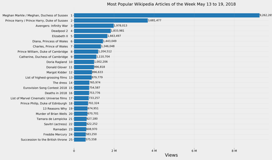 Wikipediatop  Report May   Wikipedia