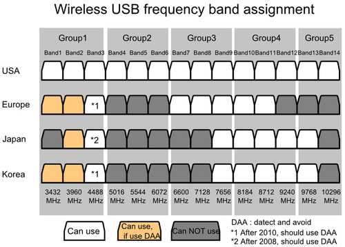 Wireless USB frequency band assignment.PNG