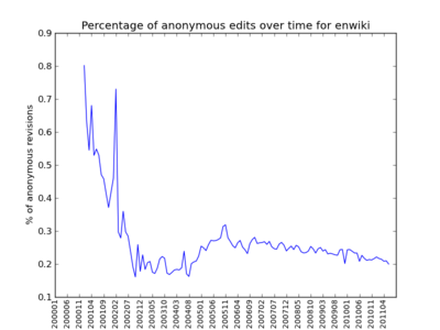 Wsor-june13-enwiki-time-percentage.png