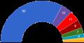 Вибори до Дніпропетровської обласної ради 2010.png