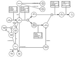 idef wikipedia Create Entity Relationship Diagram for Home Design ex le of an enhanced transition schematic modelled with idef3