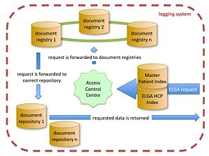 Electronic health record - Structure and basic components of the Austrian EHR (ELGA)