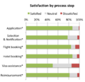 2014 Wikimania applicant survey - Satisfaction by process step for scholarship recipients.png