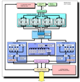 AMD Bulldozer block diagram (CPU core block).png