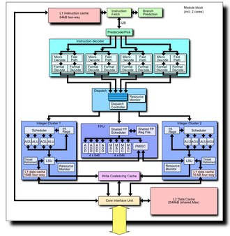 Bulldozer (microarchitecture) - Block diagram of a complete Bulldozer module, showing 2 integer clusters