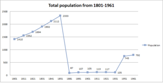 Bridekirk - Image: A graph showing the population of the parish Bridekirk from 1801 to 1961