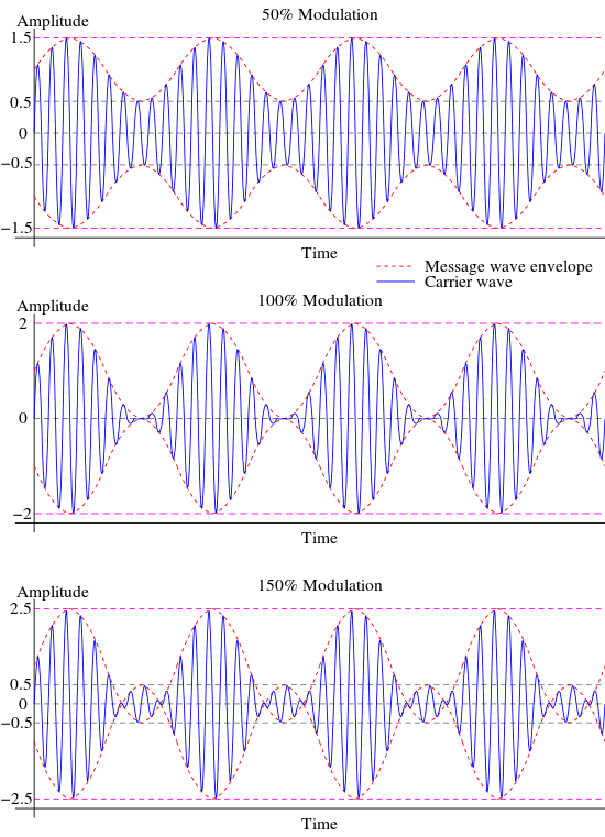 Graphs illustrating how signal intelligibility decreases with overmodulation