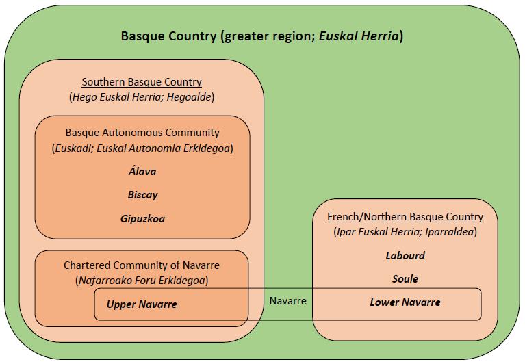 Basque Country - Euler diagram