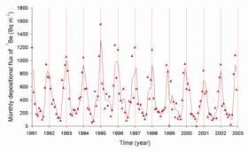 representacin de los niveles de 7be depositado mensualmente en japn entre 1991 y 2003 - Tabla Periodica Berilio