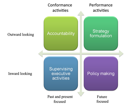 Bob Tricker - Corporate Governance2