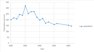 Boyton, Suffolk - Total population of Boyton Civil Parish, Suffolk, as reported by the census of population from 1801 to 2011