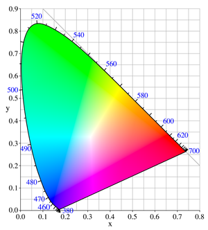 International Commission on Illumination - The CIE 1931 colour space chromaticity diagram with wavelengths in nanometers.  The colours depicted depend on the colour space of the device on which the image is viewed.