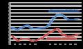 Cannabis-Lebenszeitkonsum 1973 bis 2014.png