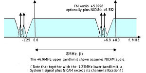 CCIR System I - Channel spacing for CCIR television System I (VHF and UHF Bands) The separation between the audio and video carriers is 5.9996 MHz.