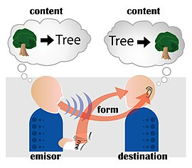Communication - Wikipedia, the free encyclopedia