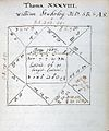 Considerations on astrology Wellcome L0025481.jpg