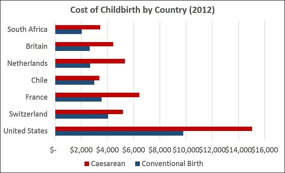Cost of Childbirth