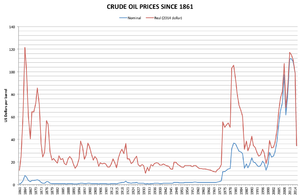 Price of oil - Oil prices in USD, 1861–2015 (1861–1944 averaged US crude oil, 1945–1983 Arabian Light, 1984–2015 Brent). Red line adjusted for inflation, blue not adjusted.
