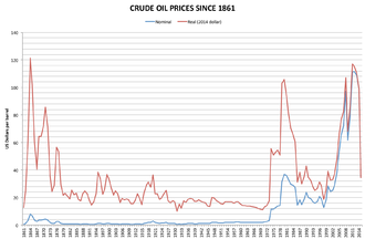 Nominal and inflation-adjusted US dollar price of crude oil, 1861-2015. Crude oil prices since 1861.png