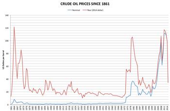 price of oil wikipedia