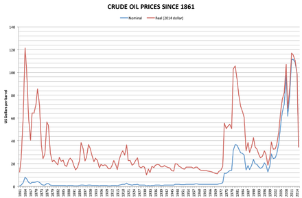 Historical crude oil prices. Economic growth in Putin's first two terms was fueled by the 2000s commodities boom, including high oil prices Crude oil prices since 1861.png