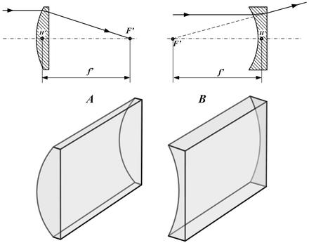 deux lentilles convergentes