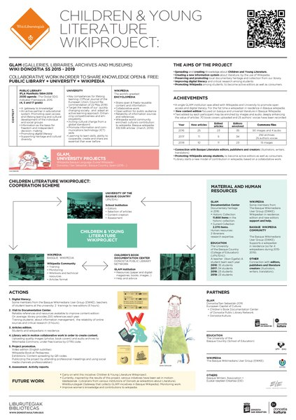 File:DK19 Wikiliburutegiak Children & Young Literature Wikiproject Poster A1 Ingles 1.1.pdf