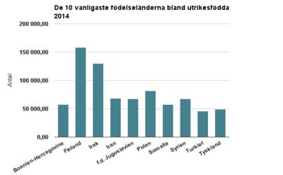 Stockholm tog emot flest flyktingar