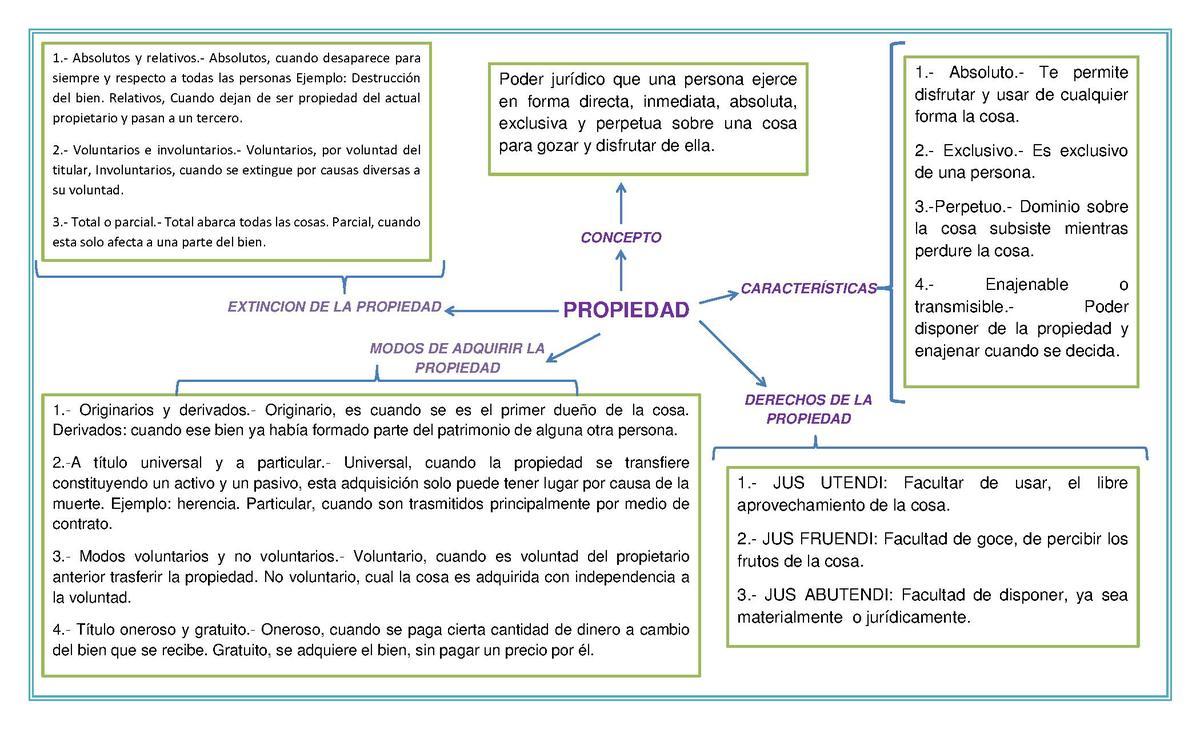 Propiedad - Wikipedia, la enciclopedia libre