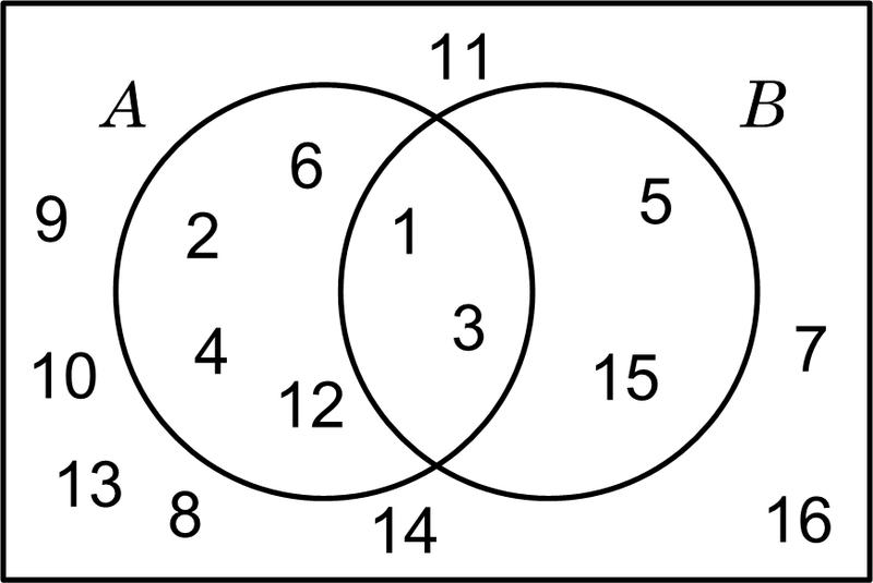 Organizador visual diagramas de venn filediagrama de venn 1g ccuart Image collections