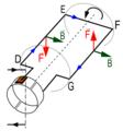 Diagrama de forces de l'espira d'un motor de corrent continu.png