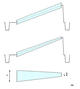 Differential gain - Top:Input, Middle:Output, Bottom:Output after HPF
