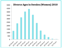 Divorce Age Women Sweden.png