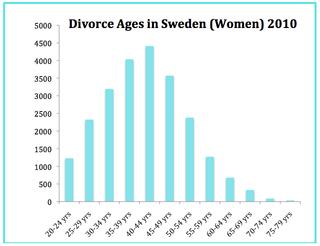 Divorce law in Sweden