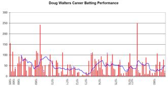 Doug Walters - Doug Walters' career performance graph.
